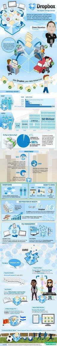 Dropbox Infographic