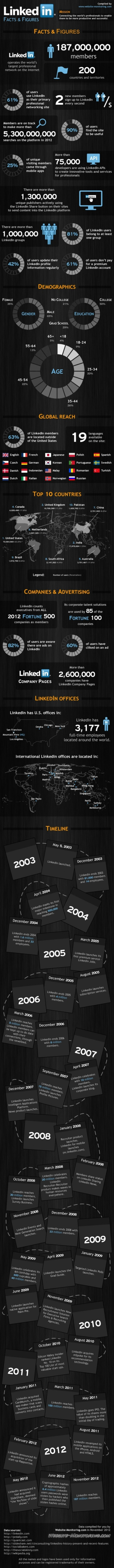 Linkedin Facts and Figues