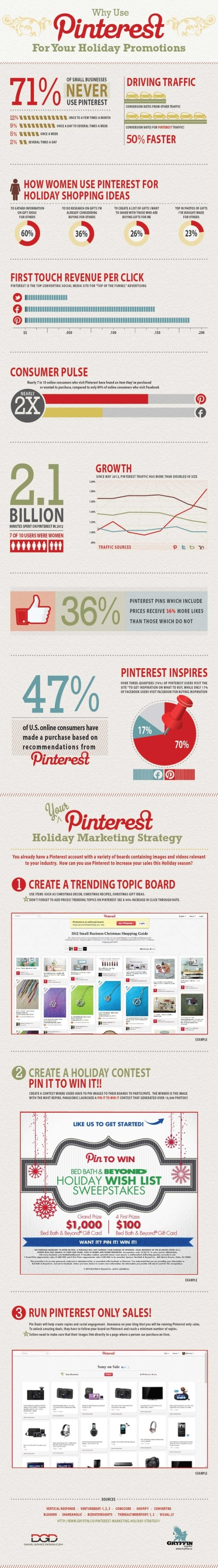Why Use Pinterest for Holiday Promotions?