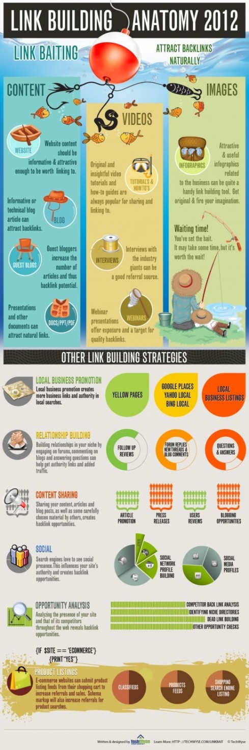 Link Building Anatomy [INFOGRAPHIC]
