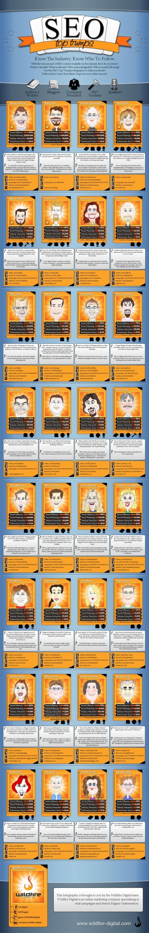SEO Top Trumps