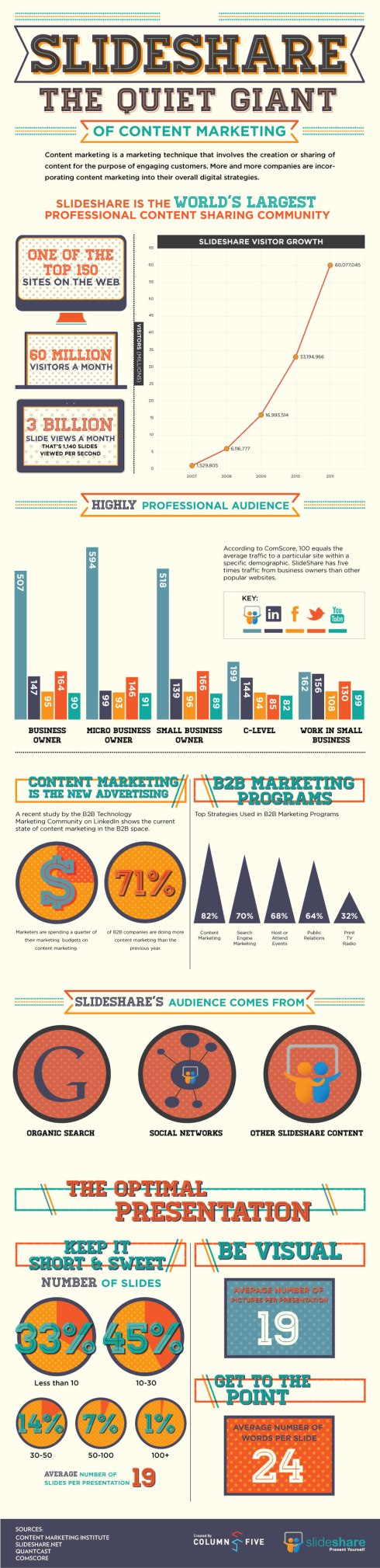 Slideshare Quiet Giant of Content Marketing [INFOGRAPHIC]