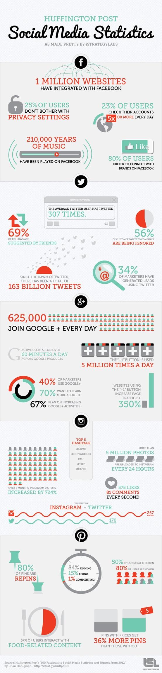SOcial Media Statistics 2012