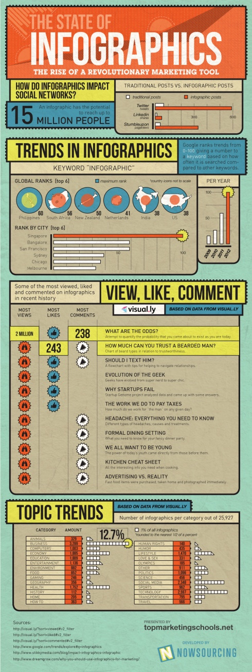 State of Infographics: The Rise of a Revolutionary Marketing Tool