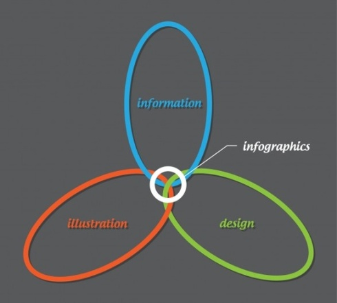 information, illustration & design infographic on infographics