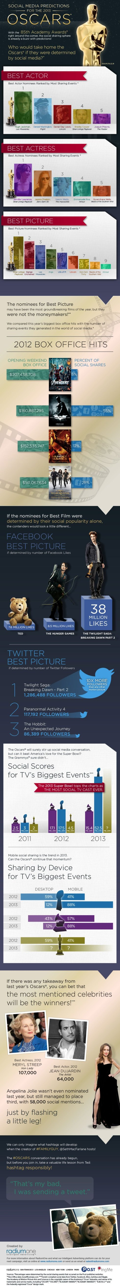 social-media-predictions-for-oscar-infographic-