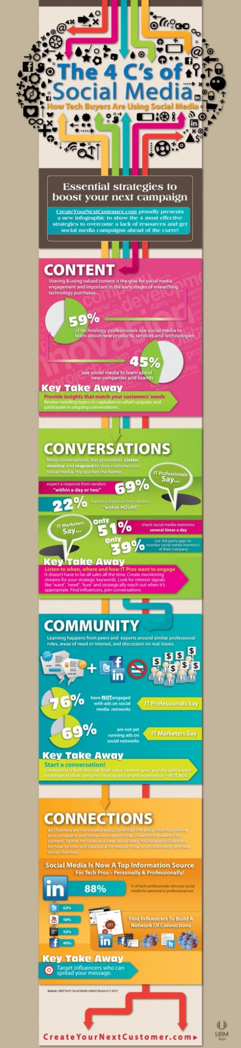 How to Engage with Social Media Infographic