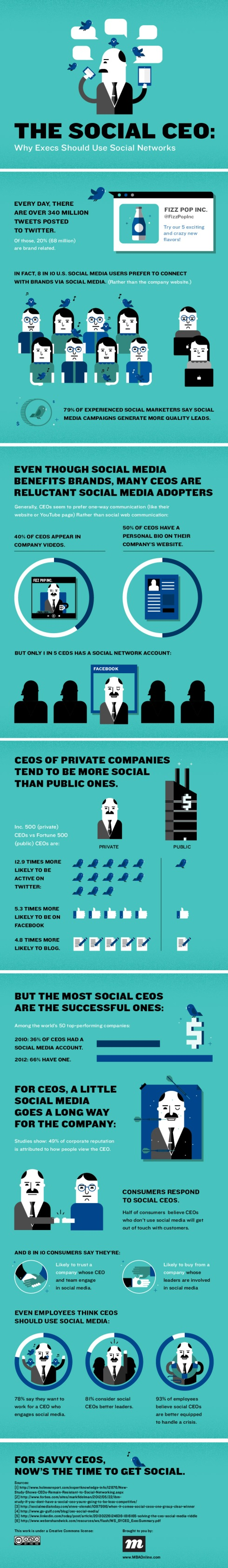 Inside the mind of a social CEO [Infographic]