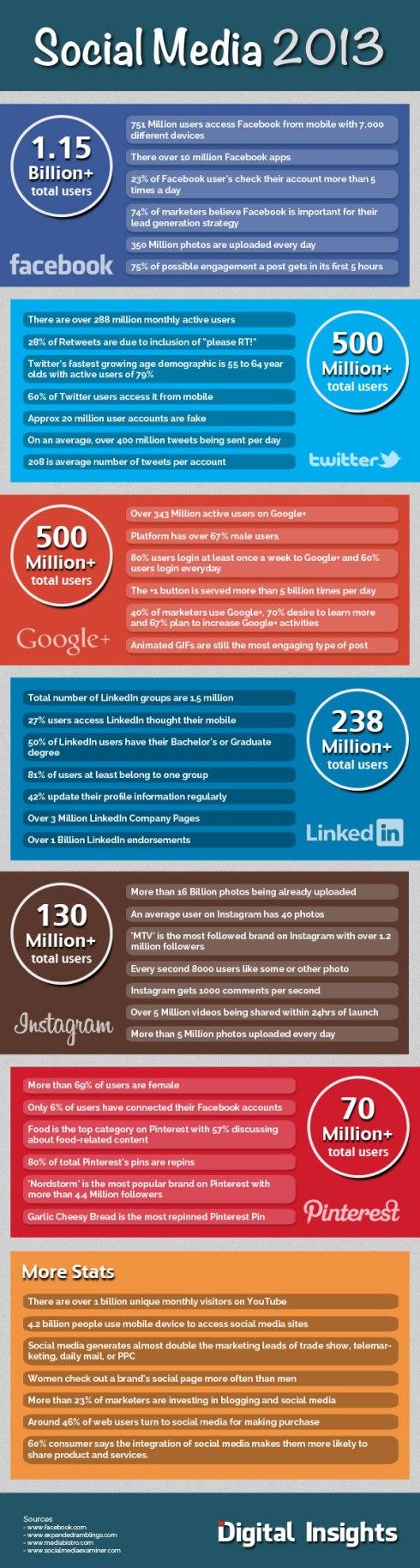 social-media-activities-infographic-2013
